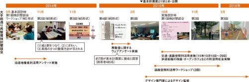 図3 ■ 基本設計から実施設計までの合意形成プロセス