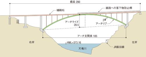 図1■ 当初計画のアーチライズ比は6.5