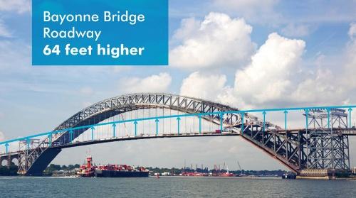 写真3■ かさ上げ前のベイヨン橋。かさ上げ後(水色の線)の橋面よりも約20m(64フィート)低い(写真:ニューヨーク・ニュージャージー港湾公社)