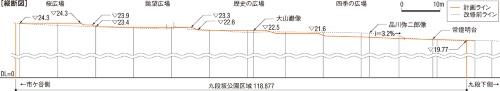 図2■ 4.5mの高低差を4つの広場と階段で解消