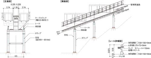 図2■ 4.5m間隔で2つのレーン