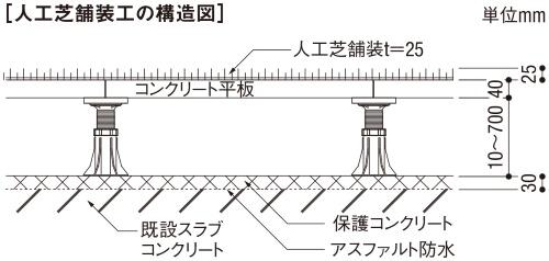 図2■ 既存の調整コンクリートを撤去して浮き床に
