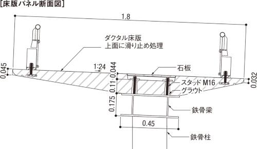 図3■ 床版両端に手すりを取り付け