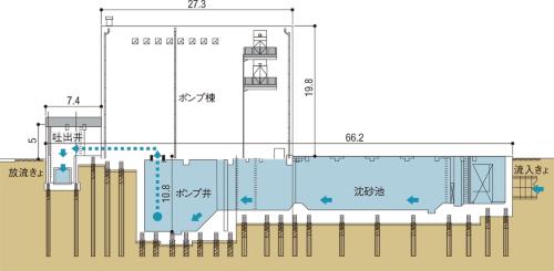 図1 ■ 工事の概要(断面図)