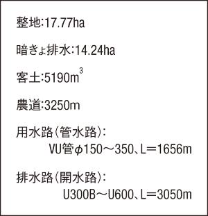 図1■ 農道や用水路なども整備