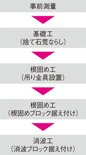 図1■ 大まかな施工フロー