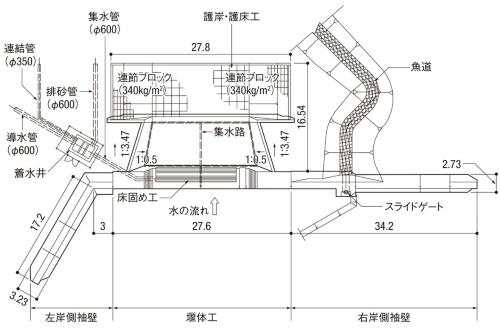図1■ 十勝川水系小林川の農業用取水施設を復旧