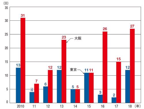 図1 ■ 猛暑日日数の推移(東京・大阪)