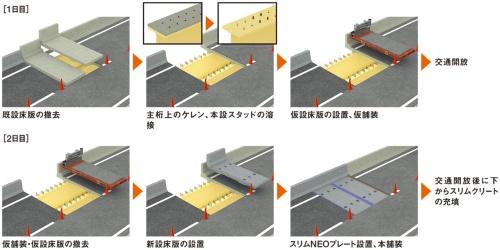 図1■ 仮設床版の工程を加えて作業を2日に分ける