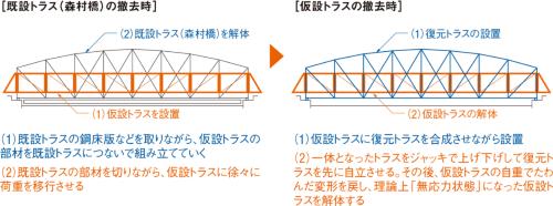 図1■ 荷重移行と応力解放に苦慮