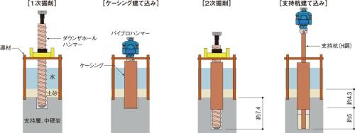 図1■ ケーシングを使って土砂の流入を防ぐ
