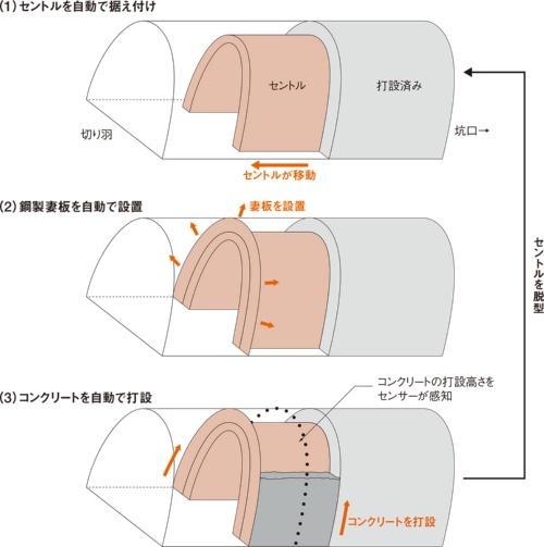 図1■ 覆工作業を全て機械化