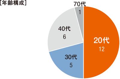 図1■ 工事事務所のメンバーは半数が20代