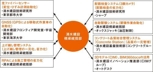 図1■ 橋梁工事の高品質化、高耐久化とDXによる自動化、省力化を目標