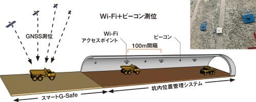 図1■ 坑外と坑内の位置管理システムをスムーズに切り替える