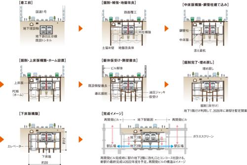 図1■ 既設トンネルの左右を開削して逆巻きで新駅の躯体を構築