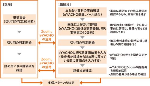 図1■ 現場と遠隔地で同時評価が可能