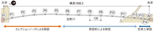 図1■ 左岸側と右岸側は別々の工法で架設