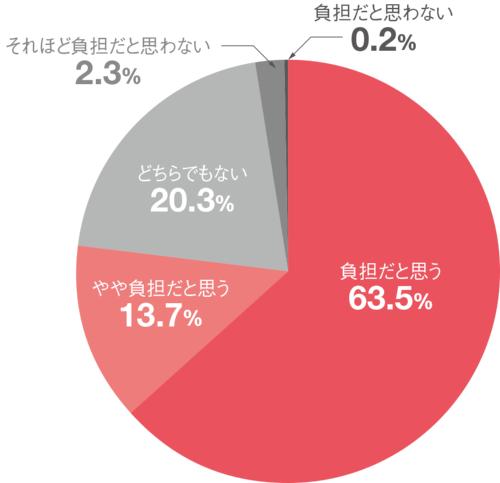 図1 ■ 定期点検の費用を負担に感じる自治体の割合