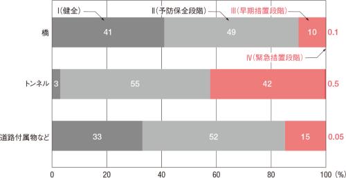 図2 ■ 2014~17年度に点検した構造物の判定区分
