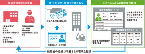 図3 ■ 建設キャリアアップシステムの概要