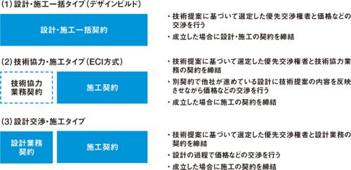 図6 ■ 技術提案・交渉方式3タイプの違い
