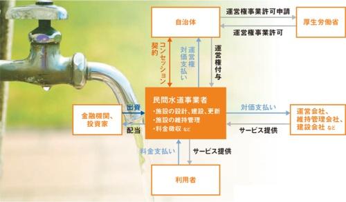 図1 ■ 水道事業コンセッションの体制