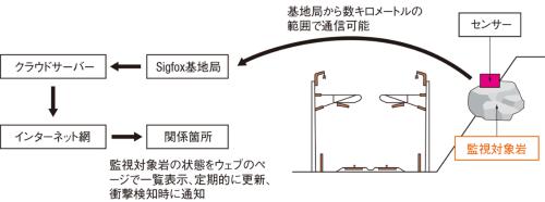 図1■落石管理システムの概要