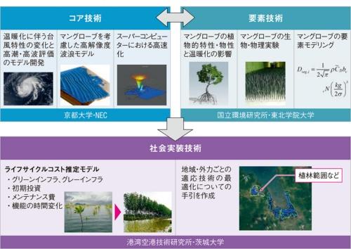 図1■ グリーンインフラの実装に向けトータルパッケージで研究