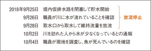 図1 ■ 事故の経緯