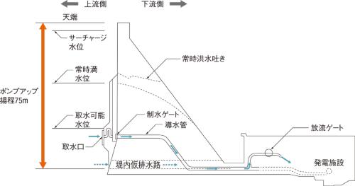 図2 ■ 奥胎内ダムの横断面模式図