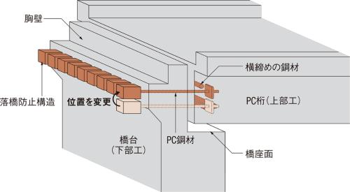 図1 ■ 落橋防止構造の概念図