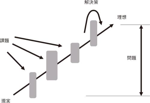 図3 ■ 問題解決能力と課題遂行能力