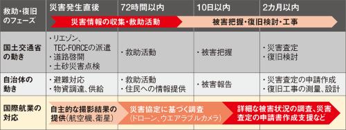 図1 ■ 災害発生後の国際航業のタイムライン