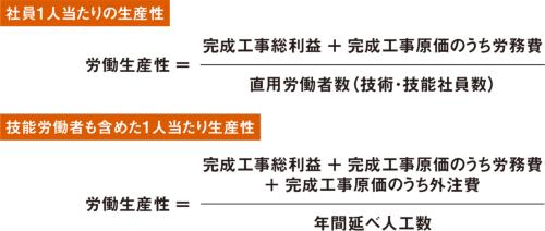 図1 ■ 労働生産性の算式