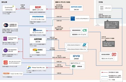 図1 ■ 海外市場拡大を視野に入れた主なM&A