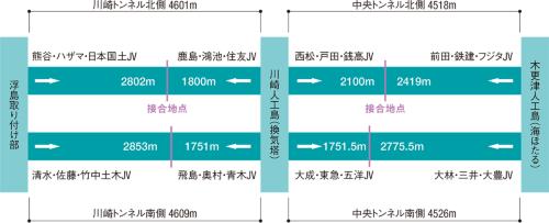 図1 ■ トンネル各工区の施工者と掘進距離