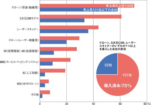 図1 ■ ICTを導入した建設コンサルタント会社の割合