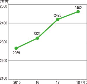 図2 ■ 技術者1人当たり売上高の推移