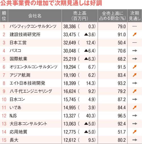 図1 ■ 国内官公庁業務の売上高ランキング