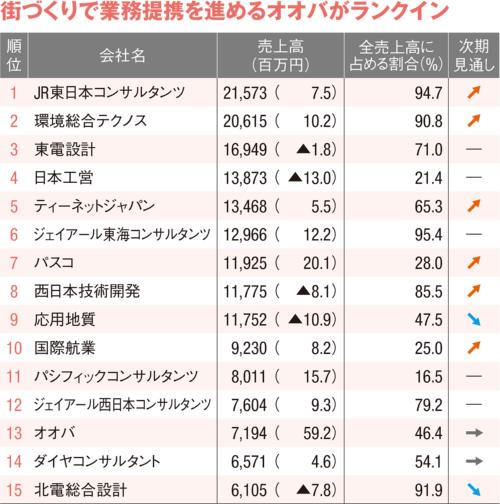 図2 ■ 国内民間業務の売上高ランキング
