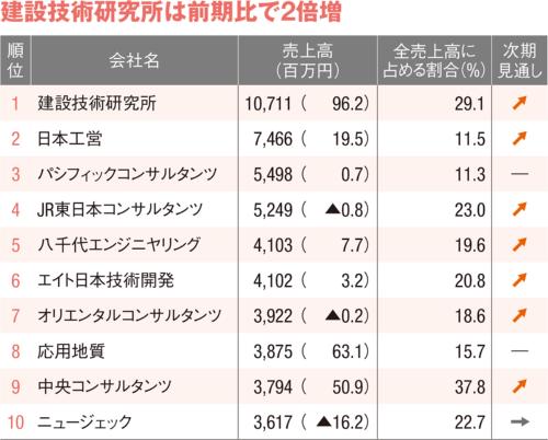 図4 ■ 維持管理業務の売上高ランキング