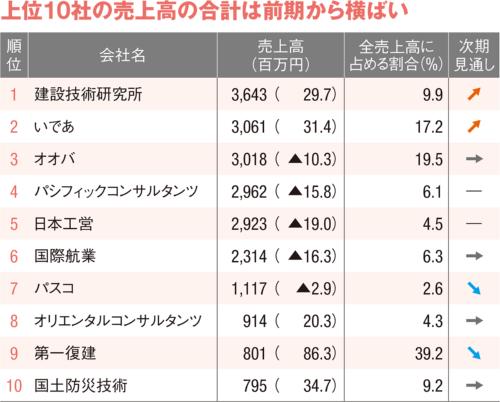 図5 ■ 災害復旧業務の売上高ランキング