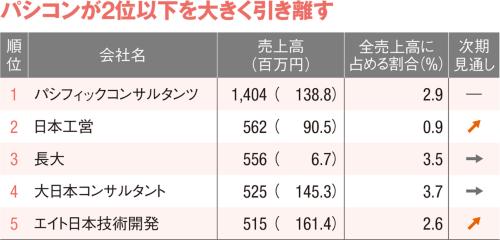 図7 ■ PPP・PFI業務の売上高ランキング