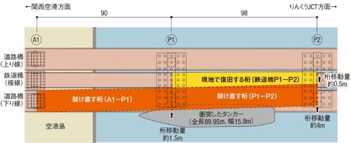図1■ 橋桁が最大で4mほど動く