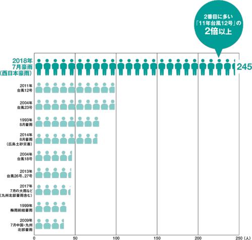 ■ 西日本豪雨の犠牲者数は平成の台風・豪雨で最大