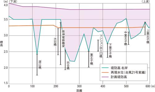 図1■ 高潮・高波遡上で約600mの区間をかさ上げ