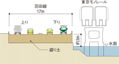 図1■ 盛り土をPCaセグメントに置き換える<br>[更新前]