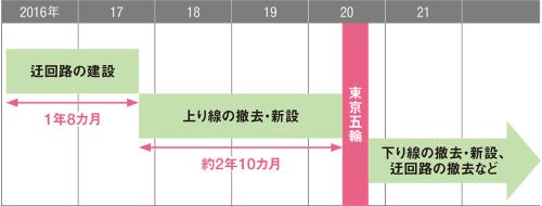 図3■ 東京五輪までに上り線を更新する