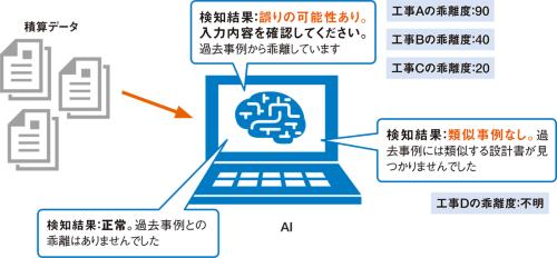 図1■ AIが過去の積算データとの乖離度をチェックする